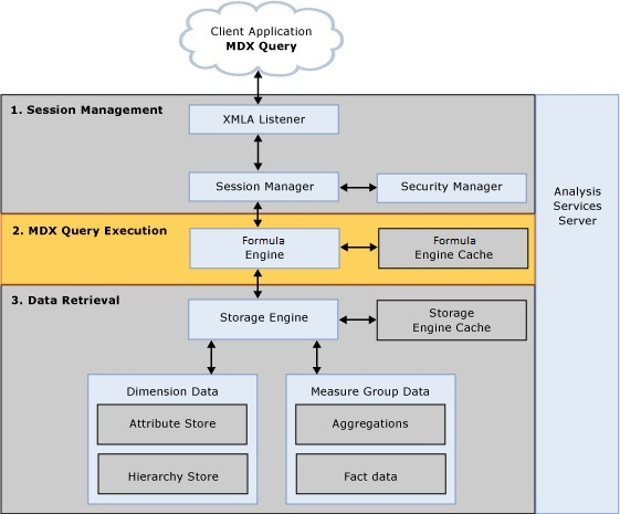 MDX Query execution architecture